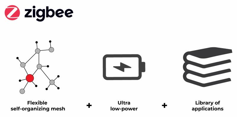Benefits of Zigbee Devices