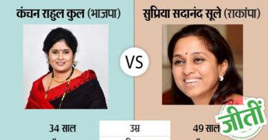 मोदी की सुनामी के बावजूद सुप्रिया सुले ने बनाई जीत की हैट्रिक, हासिल किए 6.50 लाख वोट