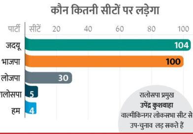 बिहार विधानसभा चुनाव: NDA में सीट बंटवारे का फार्मूला तय:104 सीट पर जदयू और 100 पर BJP लड़ेगी