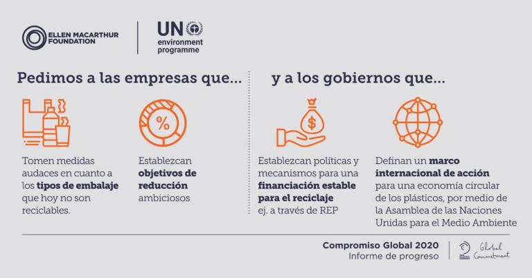 Compromiso Global - Líneas de acción