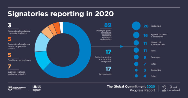 Global Commitment 2020 Report Signatories