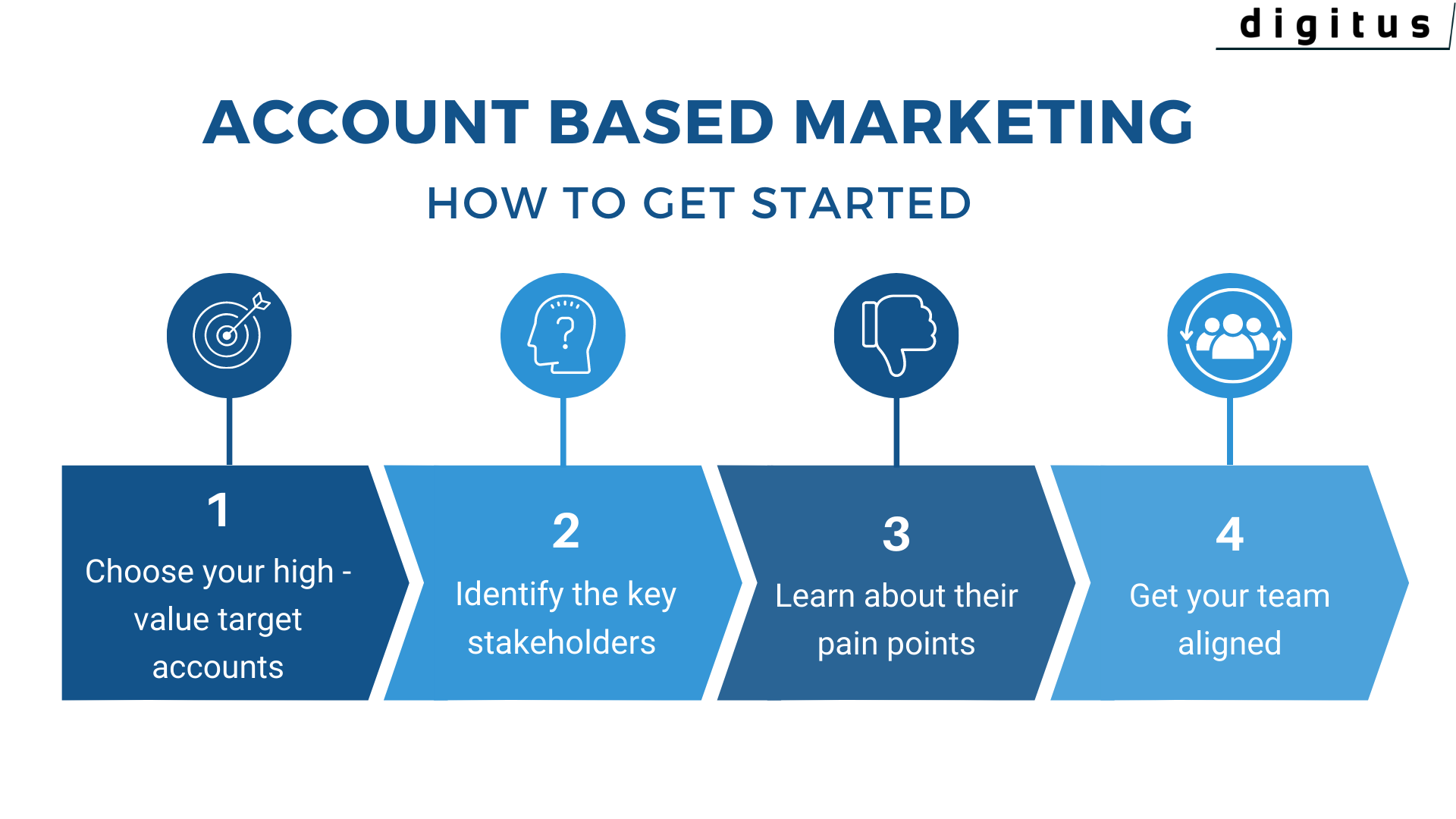 How to get started with ABM