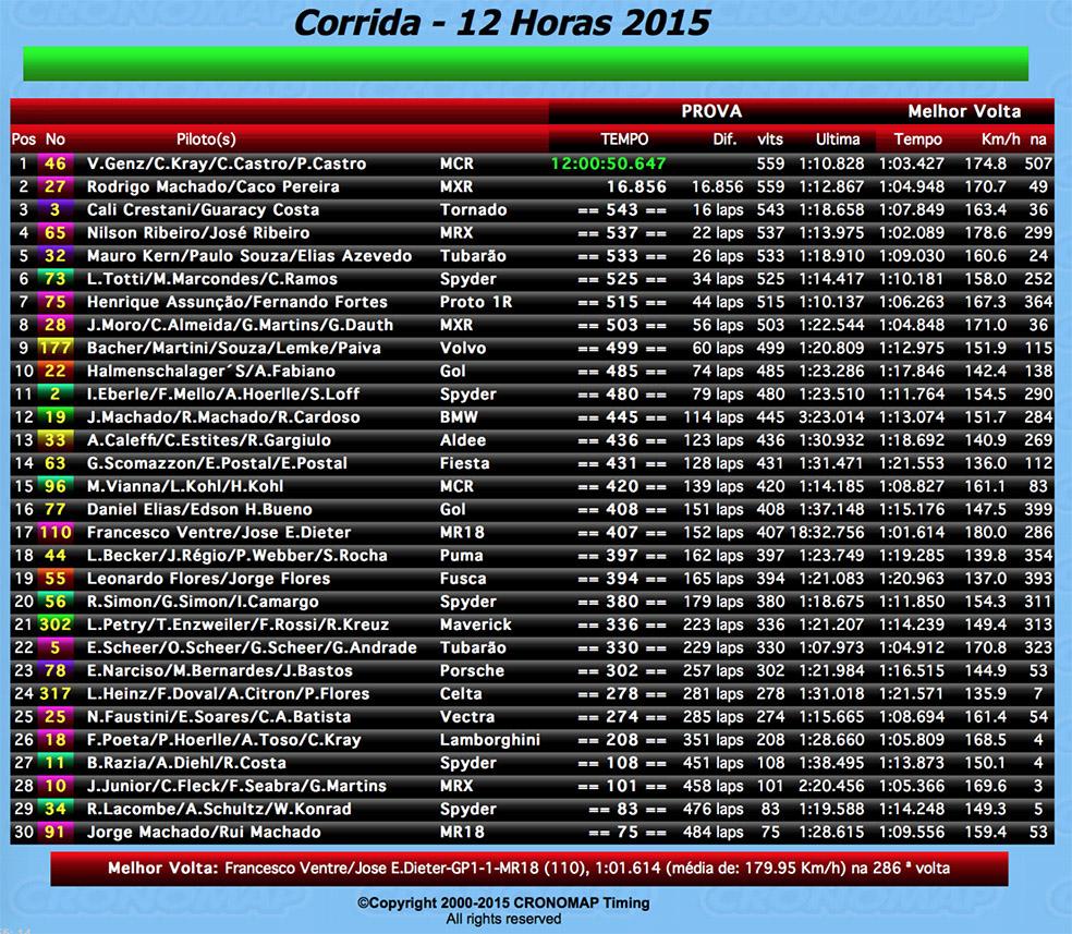 12 hour Taruma endurance racing Brazil