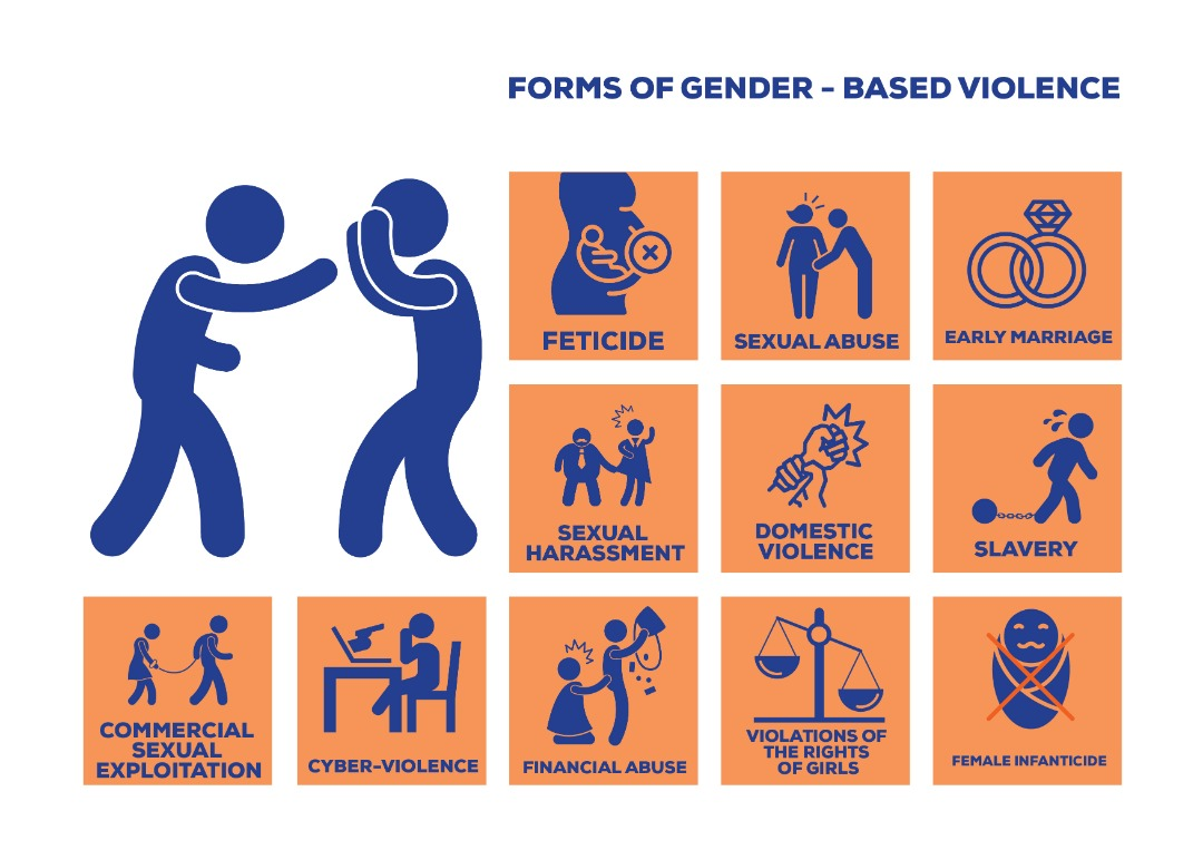 forms of gender based violence