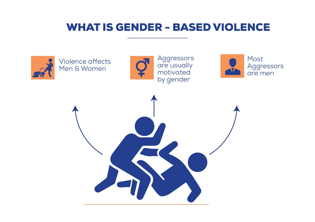what is gender based violence