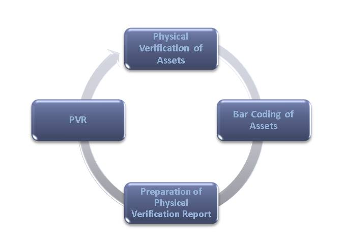 Fixed Assets Physical Verification