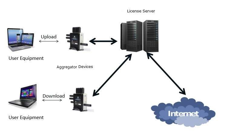 Internet Bonding Devices
