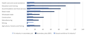 Total and secondary jobs chart