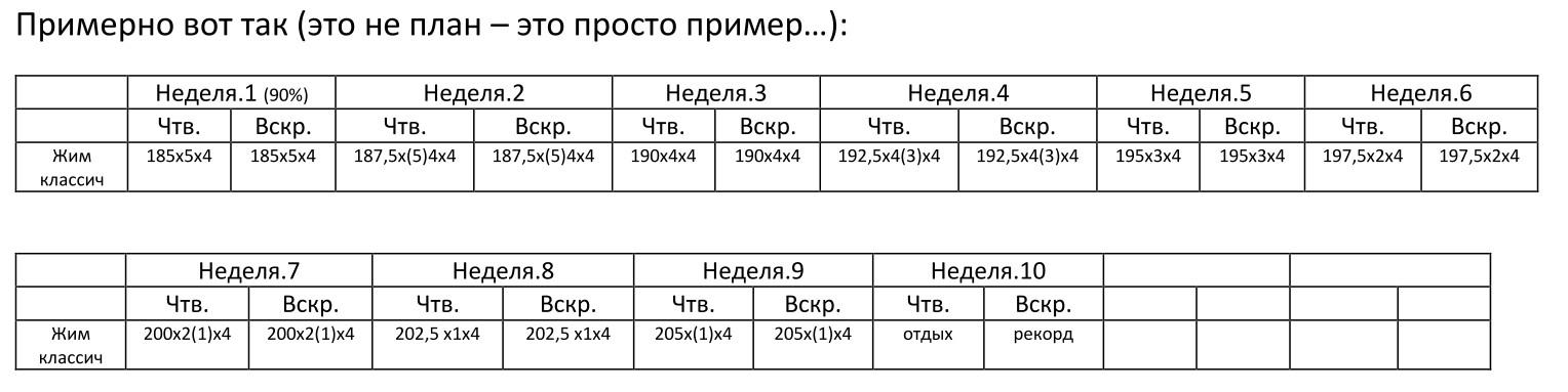 жим лежа Белецкий