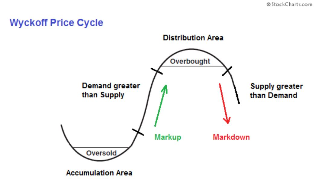 Bitcoin Price Manipulation – The Wyckoff Distribution?