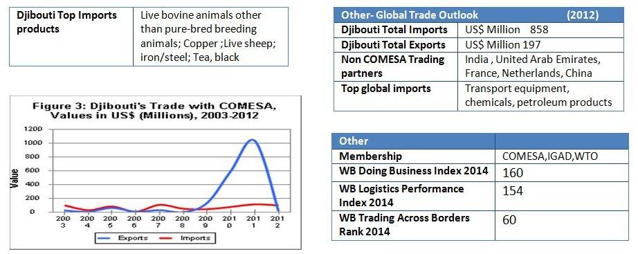 Djibouti stats2