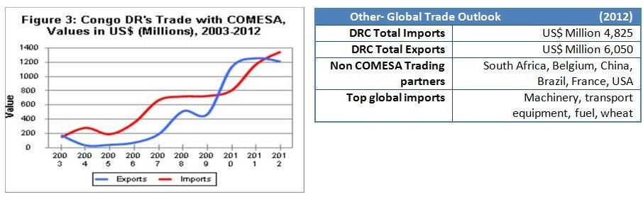 Drc stats2