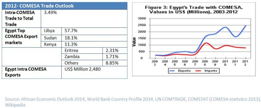 Egypt stats