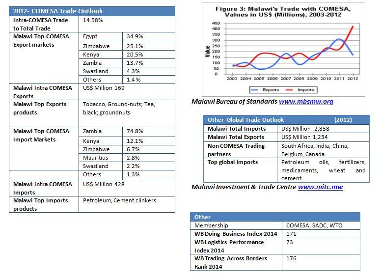 Malawi stats