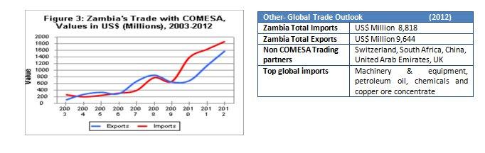 Zambia stats2
