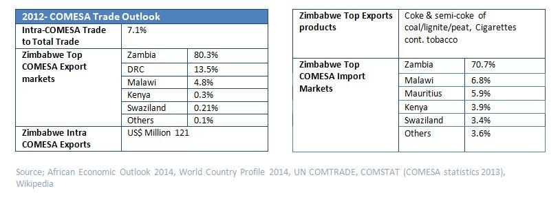 Zimbabwe stats