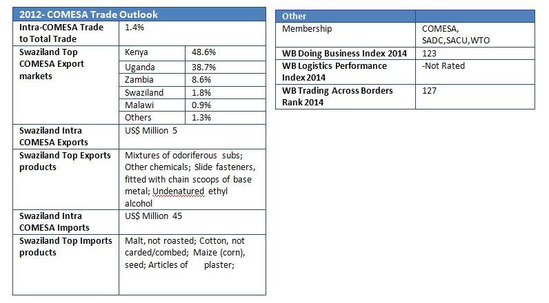 swaziland stats