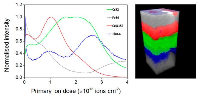 Depth profile through fuel cell using J105 SIMS