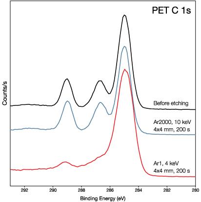 Comparison of PET C 1s peaks using argon GCIB vs monatomic argon.