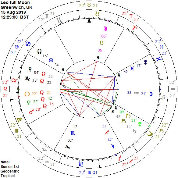 Chart Wheel for full Moon 15 August 2019