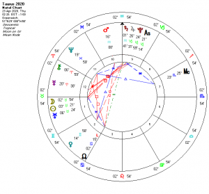 Taurus Moon Chart 2020 shows planetary placements