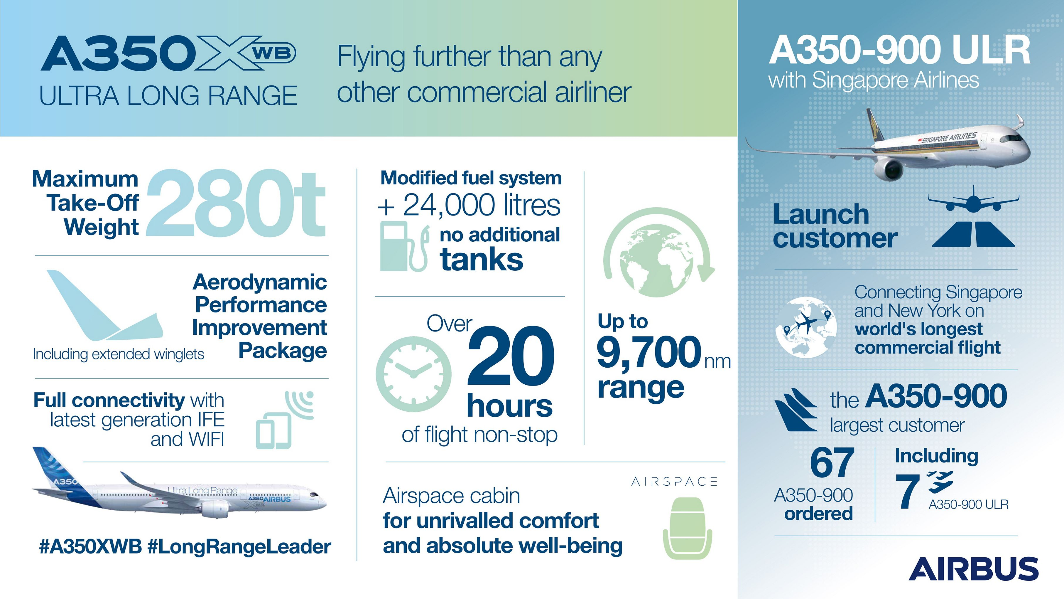 Infographic A350-XWB-Ultra-Long-Range