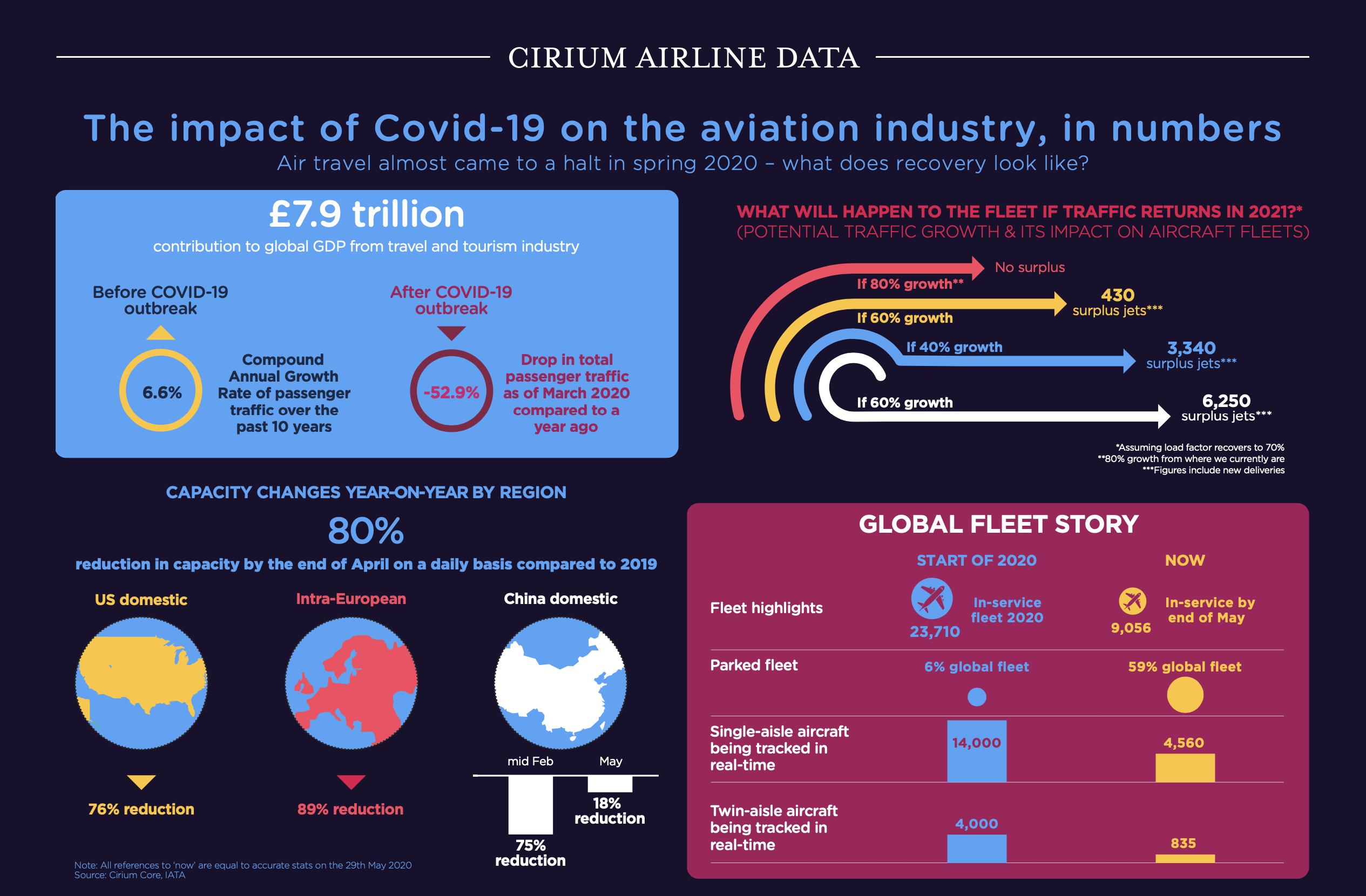 Cirium infographic
