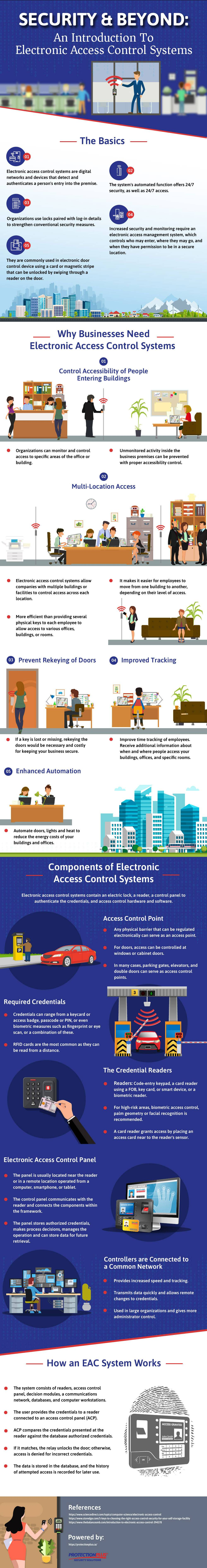 Business Needs an Electronic Access Control System