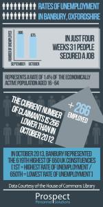 unemployment banbury