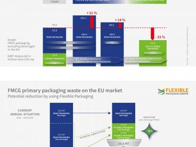 FPE ifeu study update 2020
