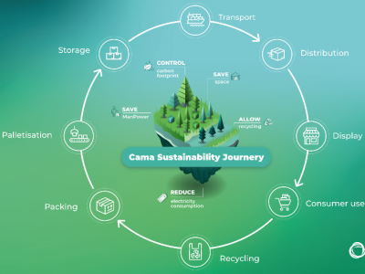 Sustainability: Its essential to look at the bigger picture