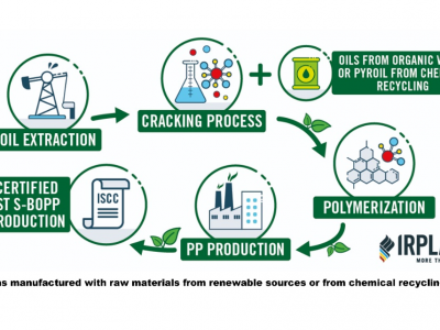 IRPLAST JOINS SABIC'S TRUCIRCLE™ INITIATIVE BY LAUNCHING CIRCULAR LOOPP AND RENEWABLE NOPP FILM TO CREATE SUSTAINABLE FLEXIBLE PACKAGING