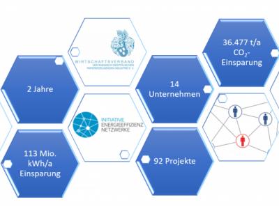 Energy Efficiency Network ChePap Rhein-Ruhr – Renewed Success