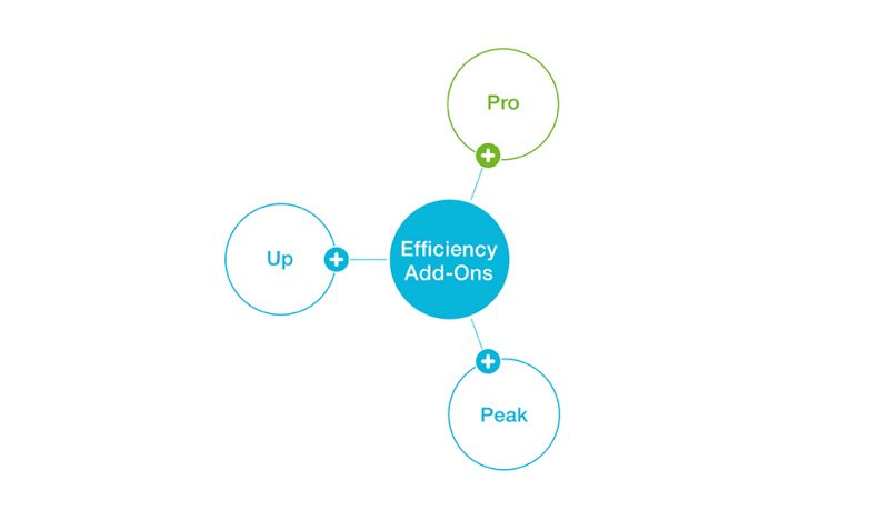 +Pro: Increased productivity and sustainable production