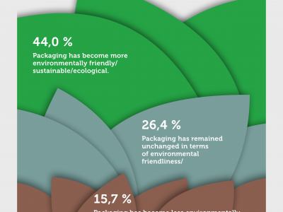 Resounding Public Verdict: Packaging is more Sustainable and Better than ever before