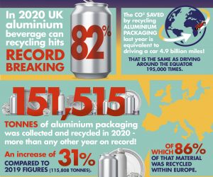 UK aluminium beverage can recycling hits record-breaking 82% in 2020