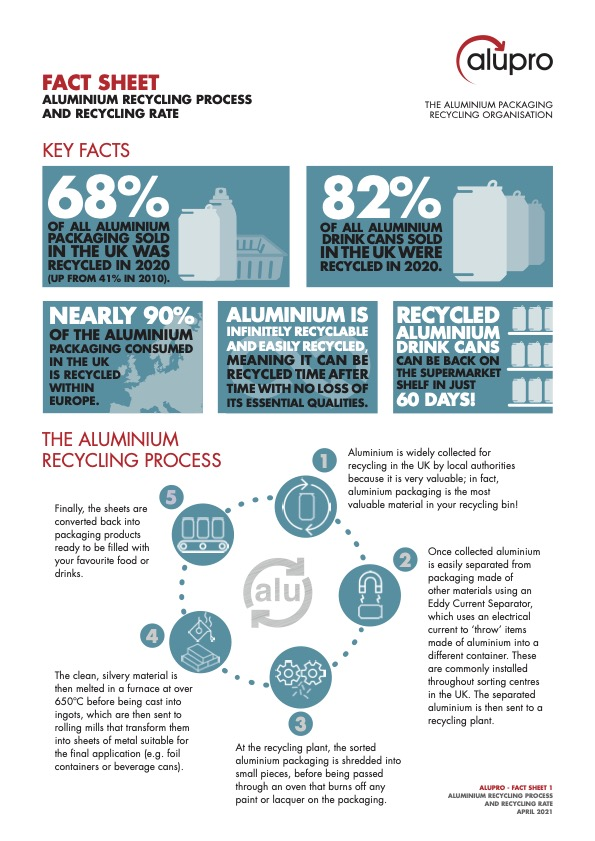 Alupro launches sustainability fact sheets to highlight circular properties of aluminium