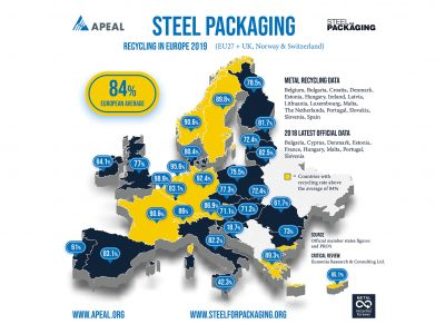 Steel packaging raises the bar with record recycling rate