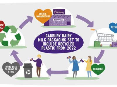Mondelēz International Announces UK Cadbury Dairy Milk Packaging Set to be Made with Recycled Plastic