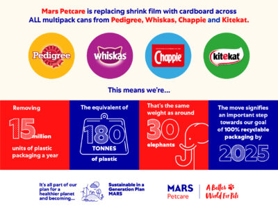 Mars Petcare UK set to remove 180 tonnes of plastic from multipacks of pet food