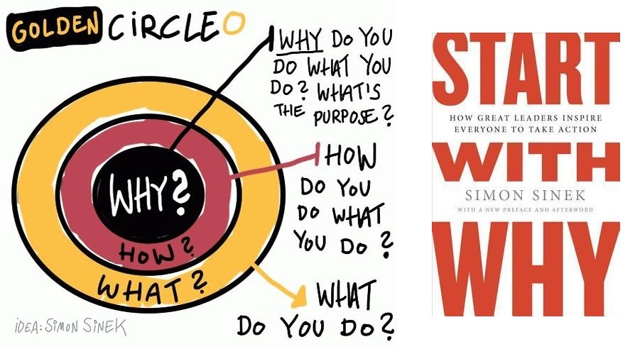 Image Source - Simon Sinek: How Great Leaders Inspire Action