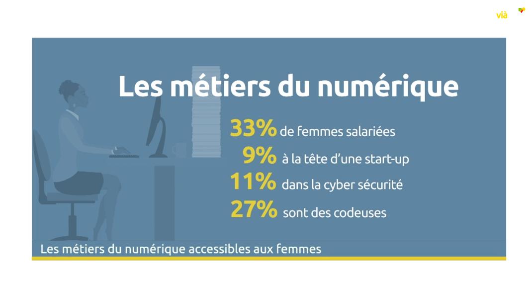 Femmes & numérique – Journée des Droits de la Femme à UP & SPACE