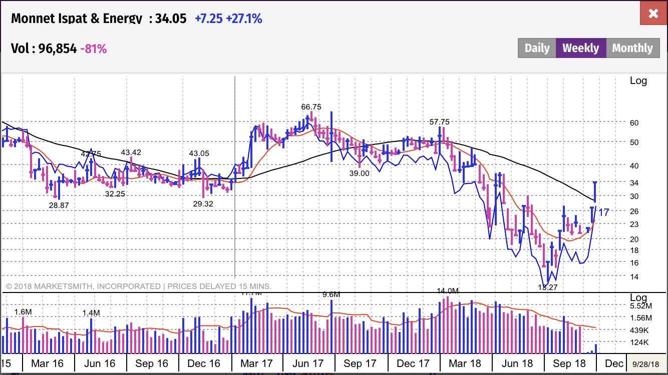 Monnet Ispat & Energy_MarketSmithIndia