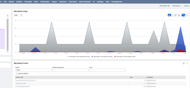 NetSuite Trend Graph