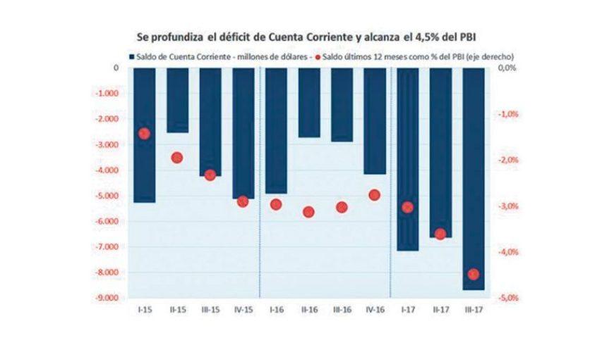 Analistas cambian el foco de la crisis y ya miran más al déficit de cuenta corriente que al fiscal