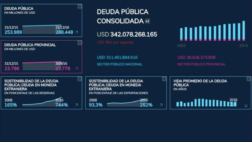 Balance: la deuda en los dos años de gestión de Macri