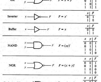 logic gates in computer organization