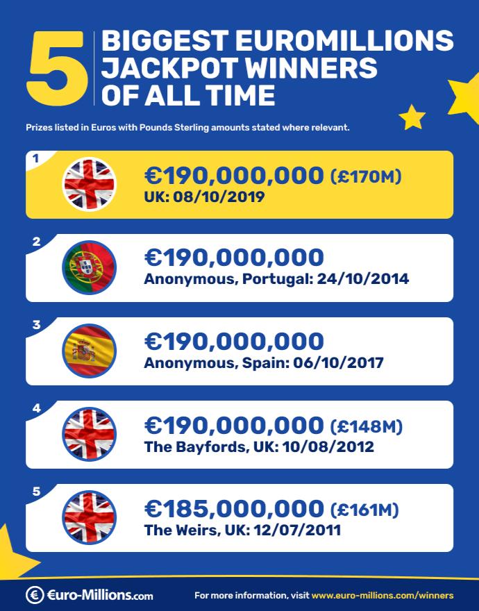 Winners of EuroMillions