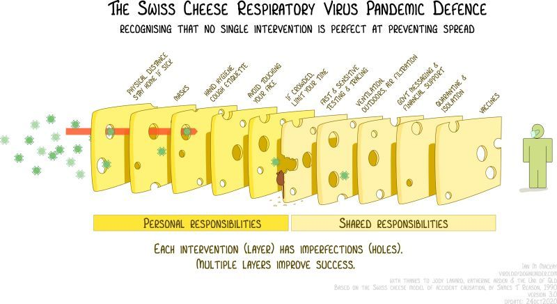 Swiss Cheese method of covid protection