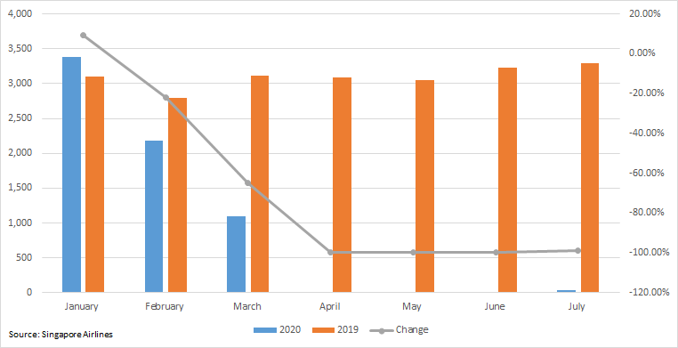 Singapore Airlines Group Passengers Carried ('000) - Jan to July (2019 and 2020)